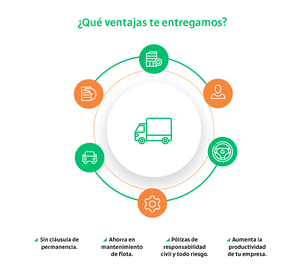 Grafico_Rent A Truck