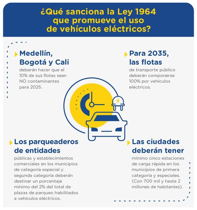 Movilidad eléctrica en Colombia