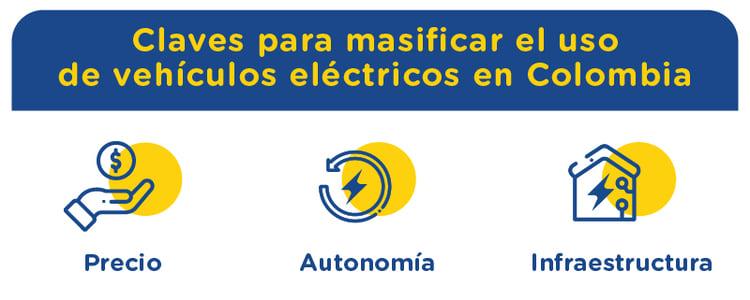 Masificación de los vehículos eléctricos