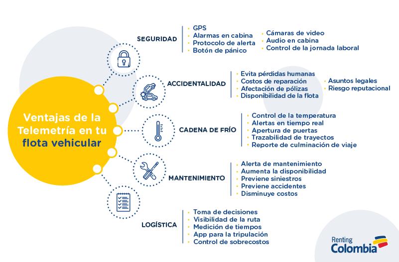 ventajas-de-la-telemetria-renting-colombia