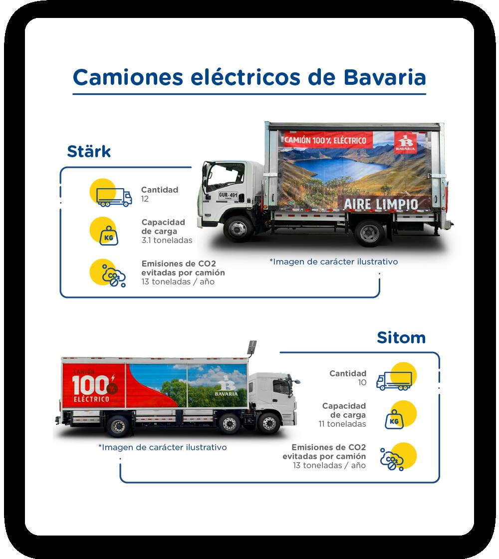 Infográfico-Blogpost-Eléctricos Bavaria