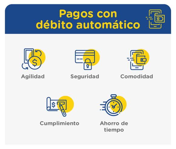 Renting Colombia Pago con débito automático