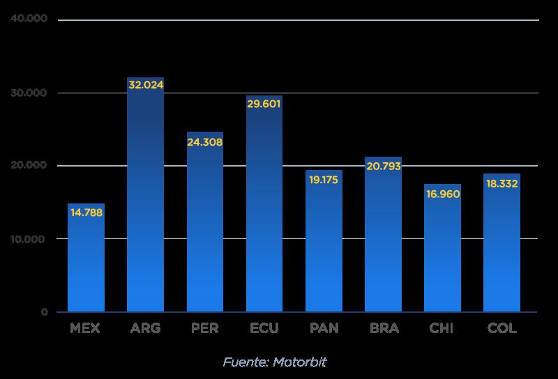 Precio promedio de vehículos en América Latina (en dólares)