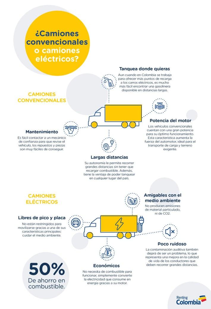 Camiones eléctricos y camiones convencionales: comparativo