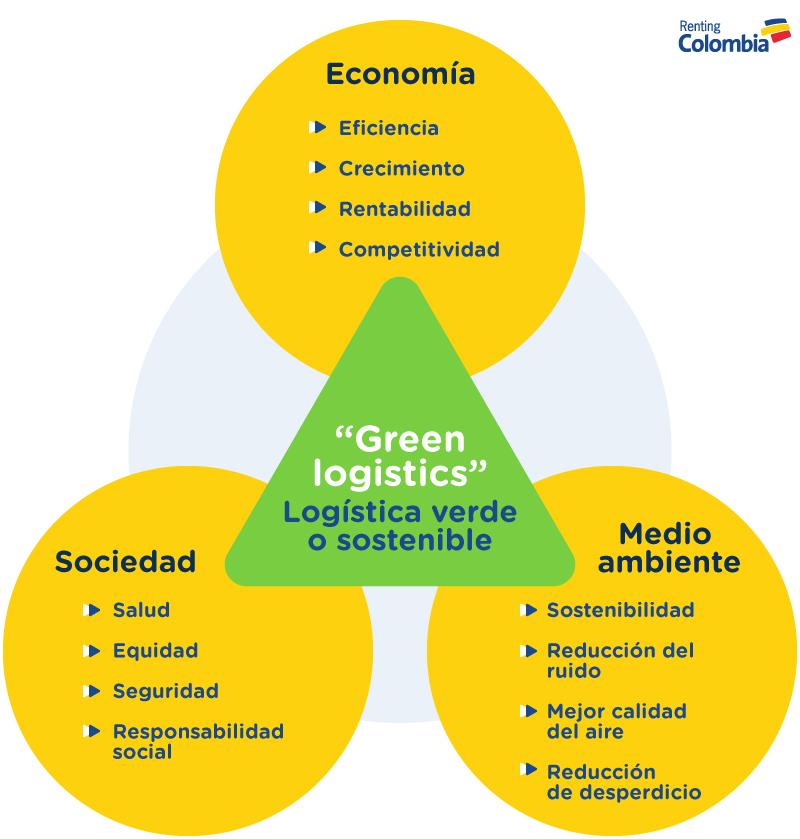info-logistica-verde